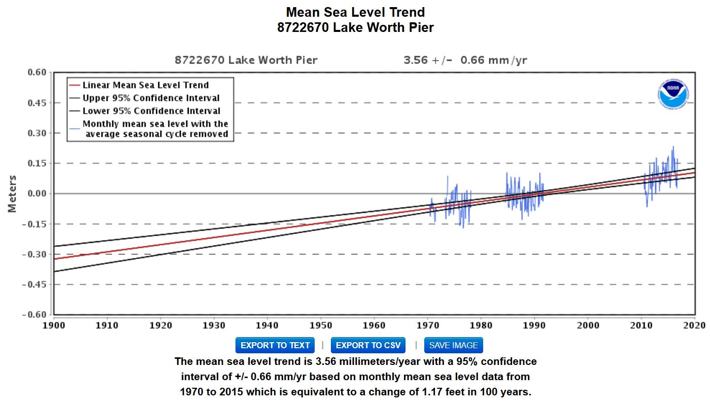 "Question: Click on ""Sea Level Rise"" [Mean] be- low (3 mm = ≈⅛″/year)."
