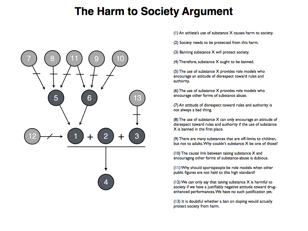 philosophical disquisitions overview of the arguments against  : argument diagramming - findchart.co