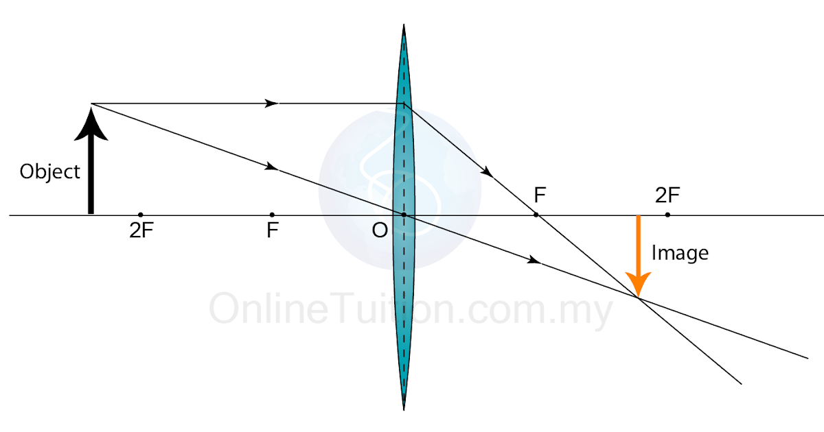 characteristics of the image formed by a convex lens