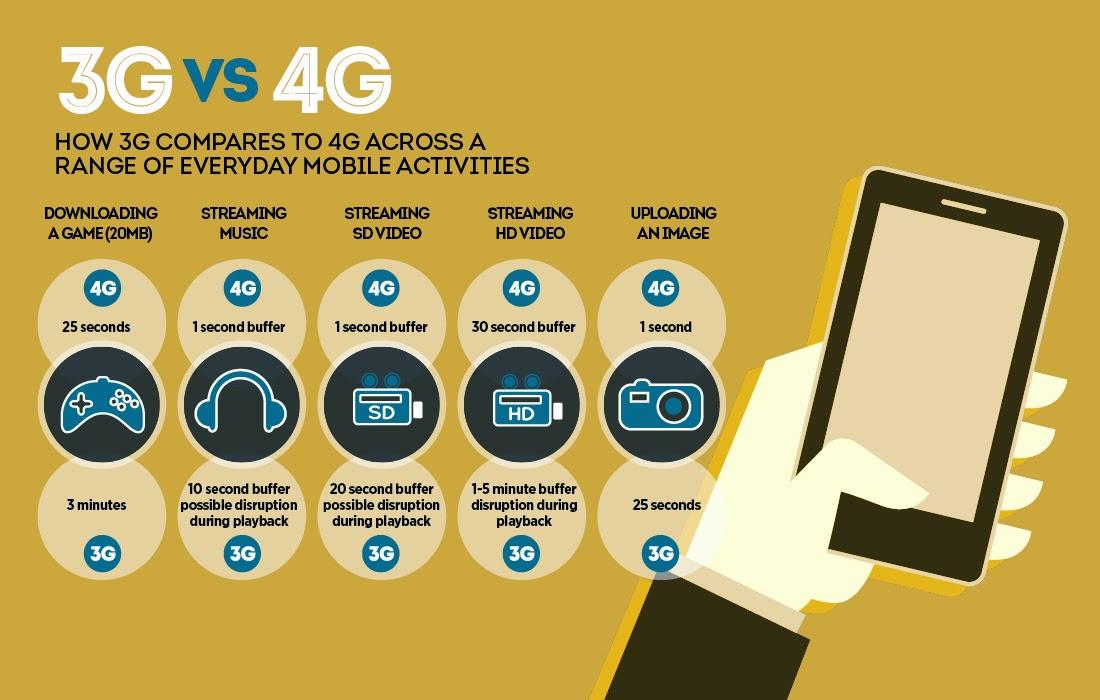 4Gvs3G el 4G todavía no está disponible en moviles baratos