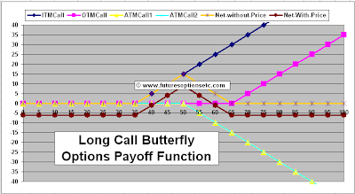 Long Call Butterfly Payoff
