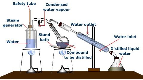 How To Separate Compounds Using Fractional Distillation