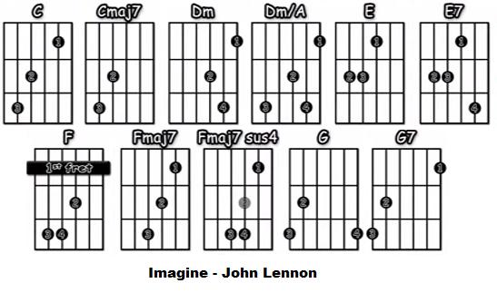 Imagine acordes guitarra acustica John Lennon