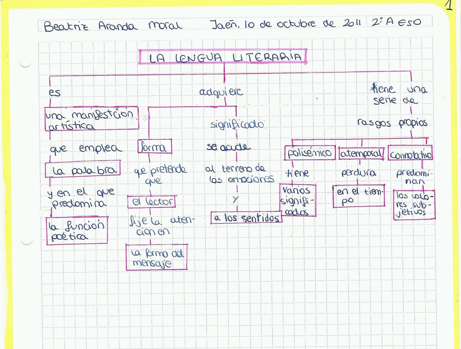 Muito Aula de Lengua y Literatura :): Mapa conceptual del lenguaje  LB36
