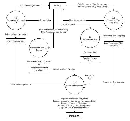 Contoh dfd part2 menulis dan membaginya diagram konteks sistem informasi pemesanan tiket dfd level 0 sistem informasi pemesanan tiket ccuart Images