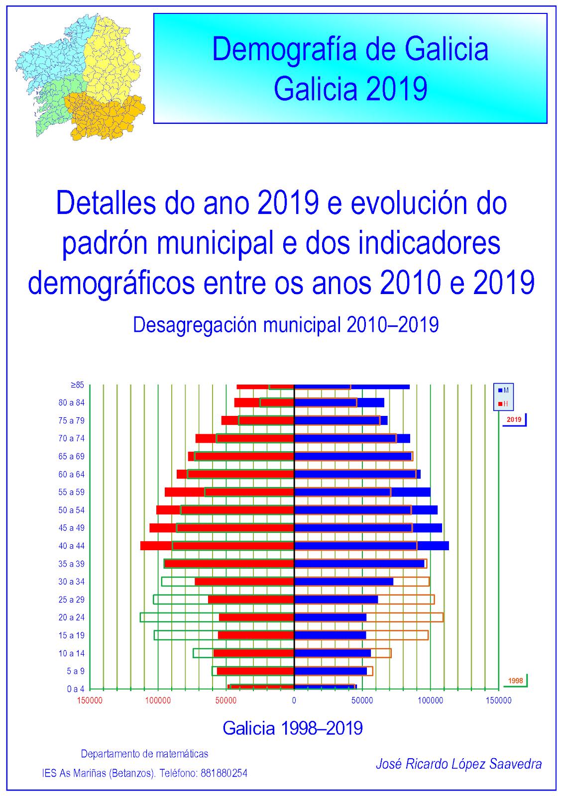Galicia: demografía 2019