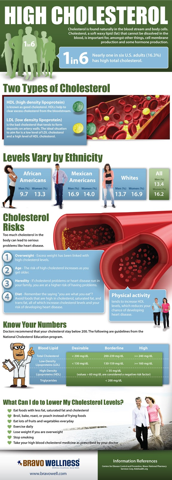 how to take fenugreek for lowering cholesterol