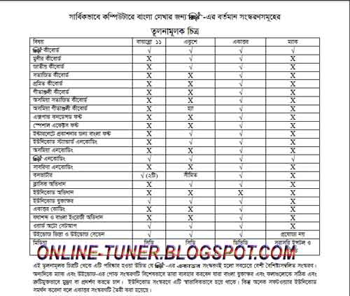 bengali typing software windows 7 free download