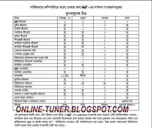 Bijoy bangla font