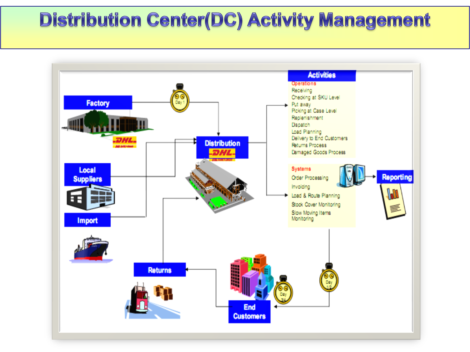 Distribution centre manager resume