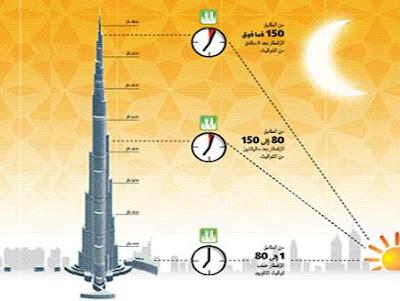 жители небоскребов условно поделены на три временных категории