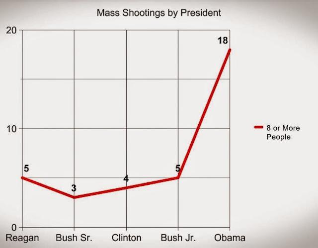 Mass%2Bshootings%2Bby%2Bpresident-2.jpg