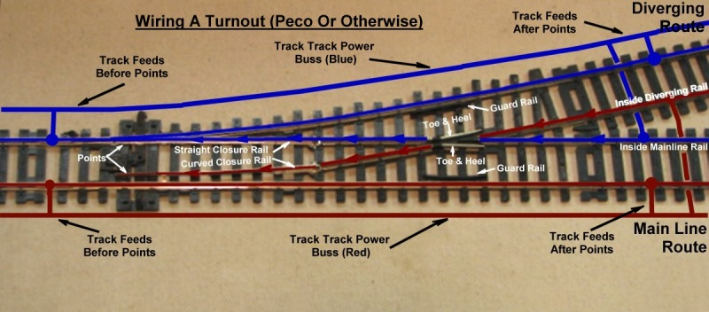 railway bob s module building tips insulfrog or electrofrog that many commentators do their critique on the insulfrog or electrofrog from the workbench and not from the layout as i found out the hard way there s a big