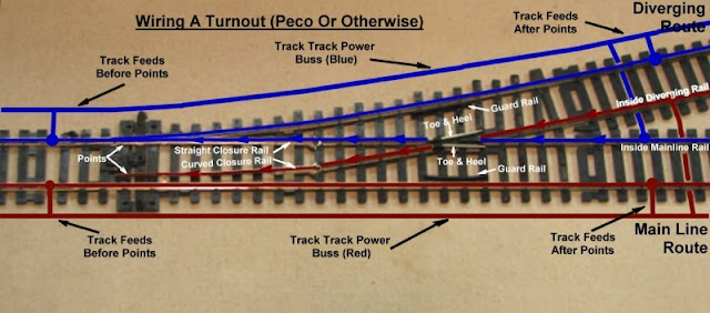 lionel train wiring diagram lionel automotive wiring diagrams 00 wiring a turnout 1