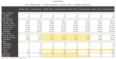 SPX Short Options Straddle Trade Metrics - 73 DTE - IV Rank > 50 - Risk:Reward 25% Exits
