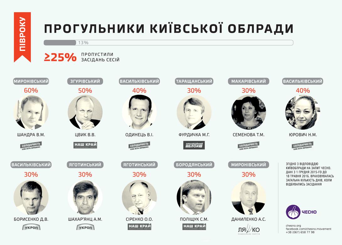 Прогульники Київської обласної ради