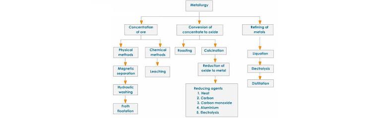 Extraction of Metals