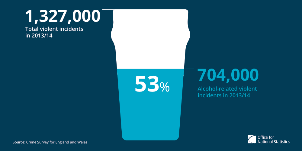 Alcohol-related violent incidents