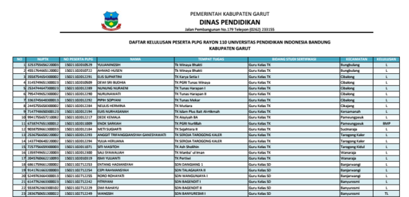 DAFTAR PESERTA LULUS PLPG TAHUN 2015 RAYON 110 UPI BANDUNG
