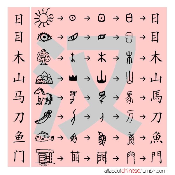Nees Language Blog The Beauty Of Chinese Character
