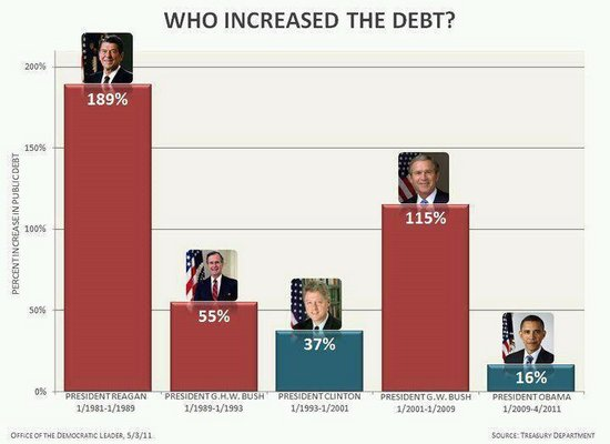 chart debt shared by presidents