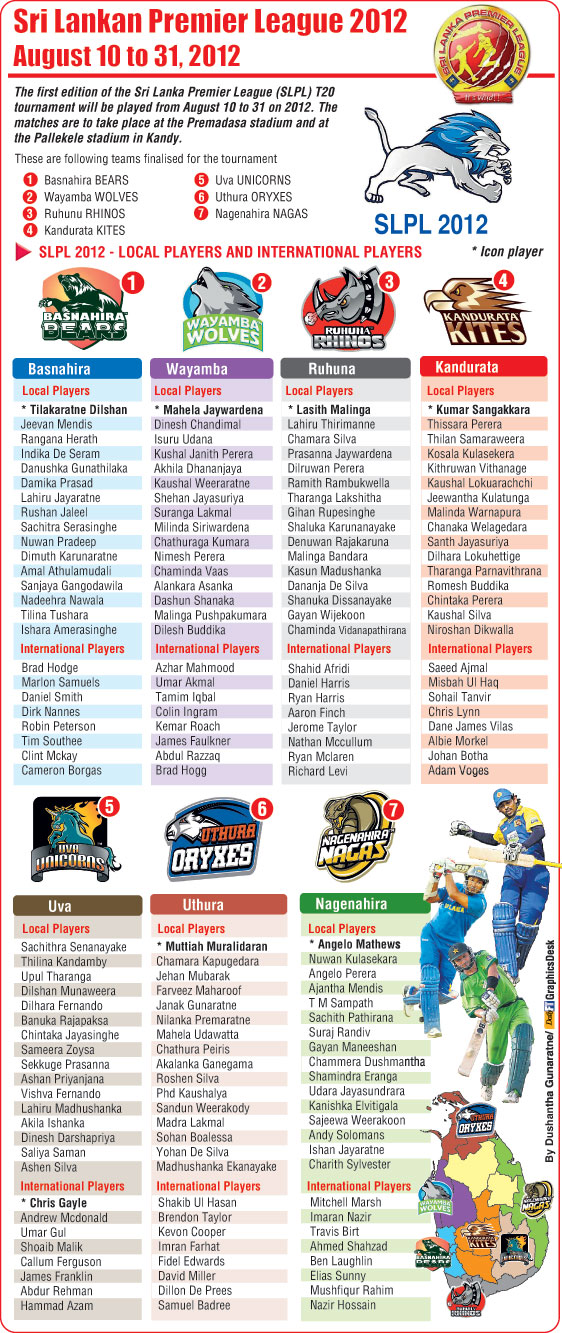 SLPL T20 2012 Local Players and International Players