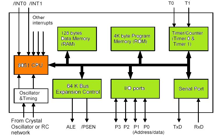 Microcontroller 8051 information
