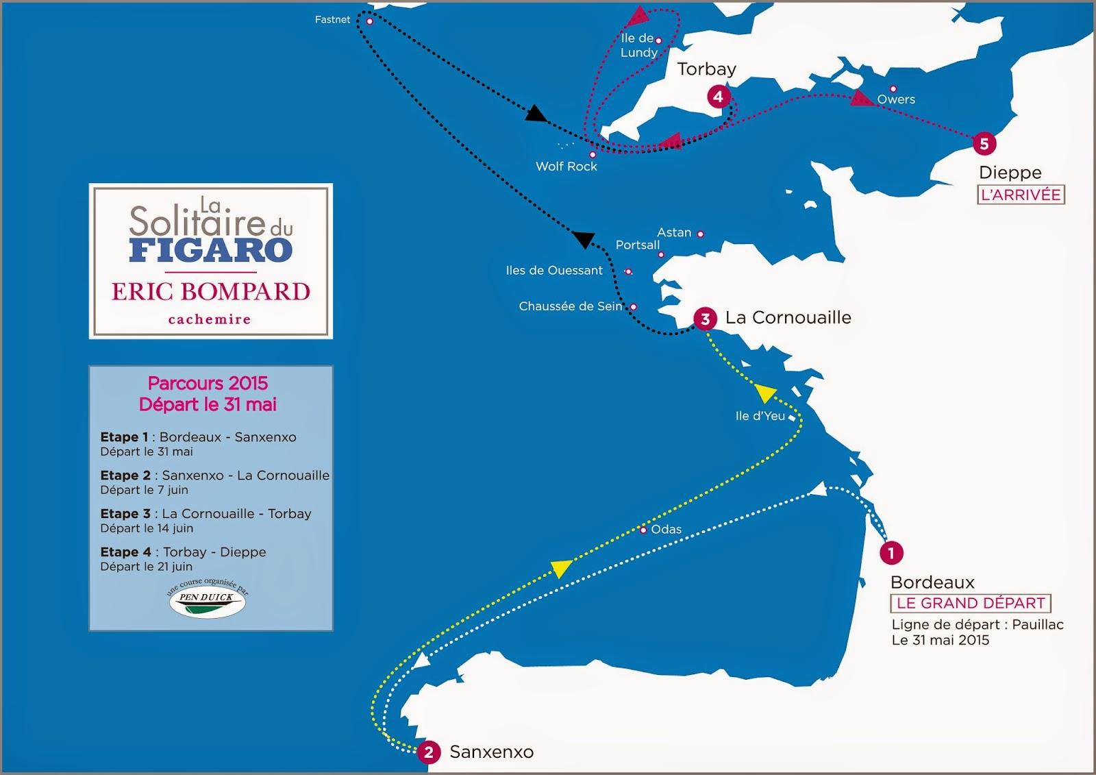 Parcours de la Solitaire du Figaro 2015