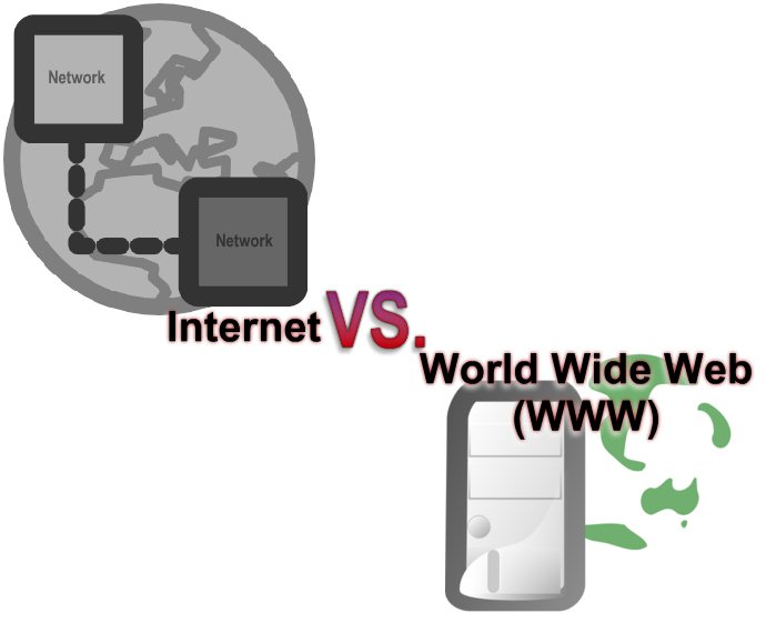 MFS-The Resource Center Blog: This vs That : Internet vs ...