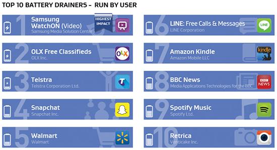 Android: Apps que consomem mais bateria, memória e internet 02