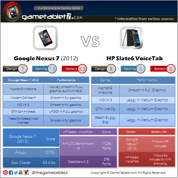 Google Nexus 7 (2012) vs HP Slate6 VoiceTab benchmarks and gaming performance