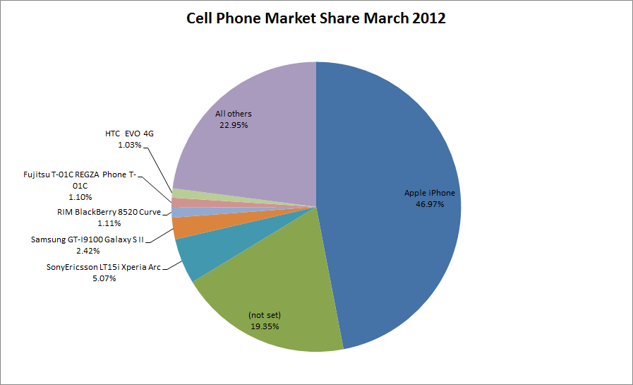 Cell phone market share android