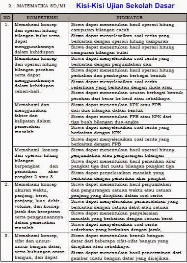 Kisi-Kisi Ujian Sekolah Matematika Tahun 2015