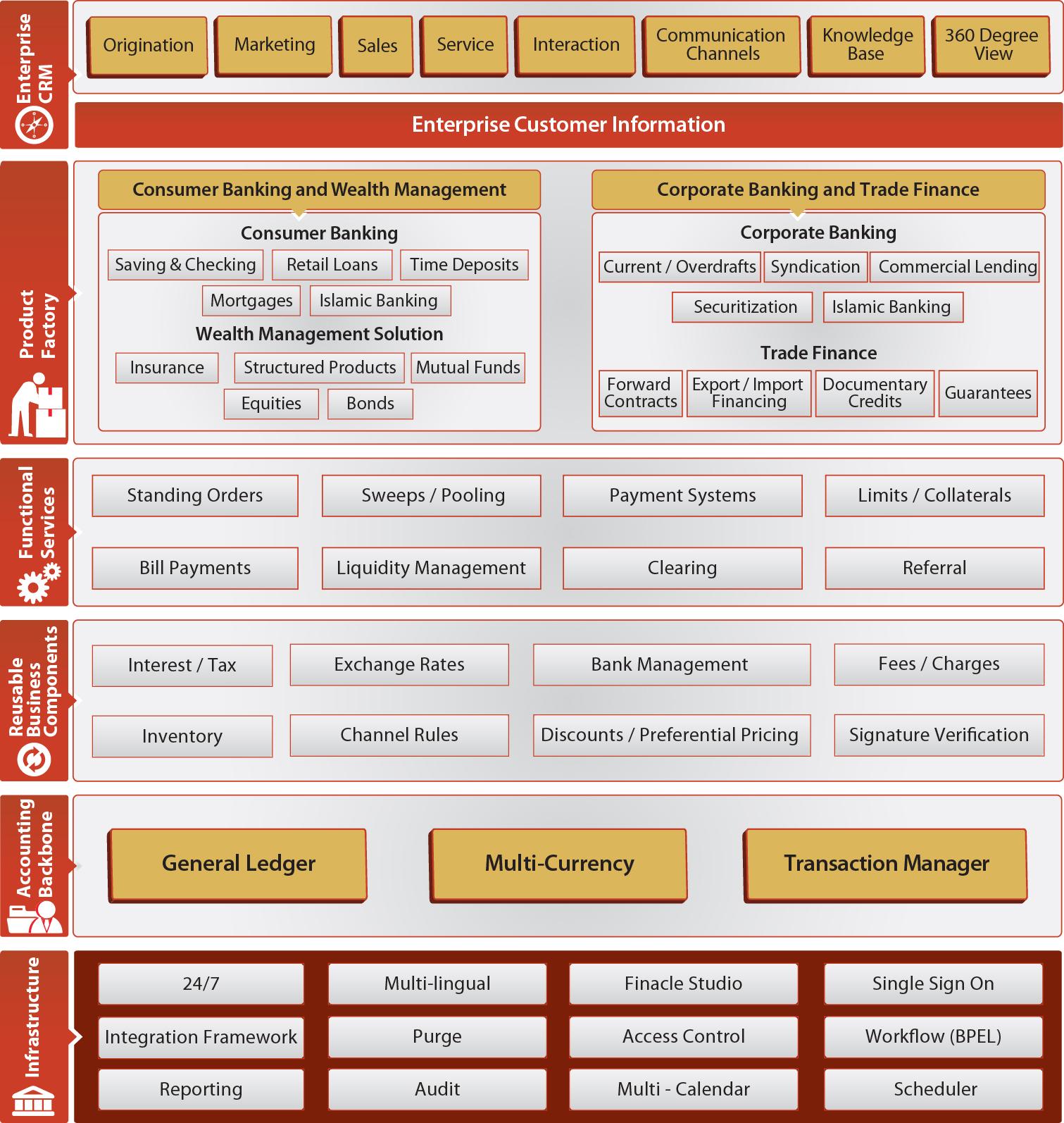 Software Architecture Diagrams  June 2013