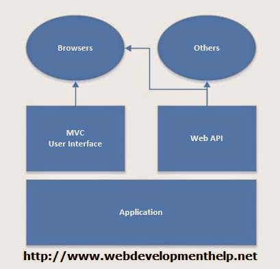 MVC Vs Web API