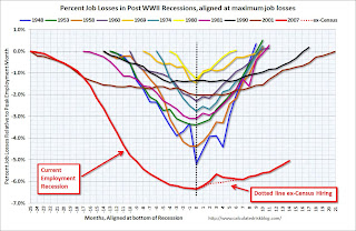 Percent Job Losses During Recessions