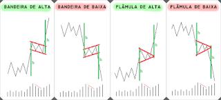 bandeiras e flâmulas análise técnica