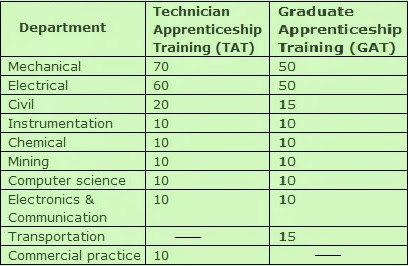 www.nlcindia.com -NLC Recruitment 2013 Online Application for ITI Apprentice Training