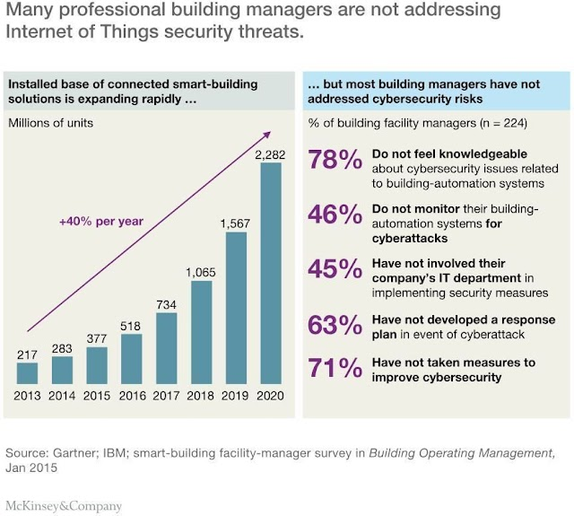 Building Managers are not addressing IoT security threats