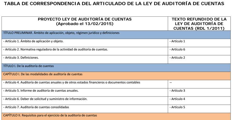 Tabla correspondencia articulado PLAC Proyecto de Ley de Auditoría de Cuentas