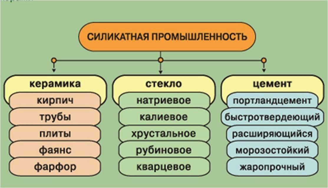 Промышленность Цемент в Москве Цементная Промышленность Реферат