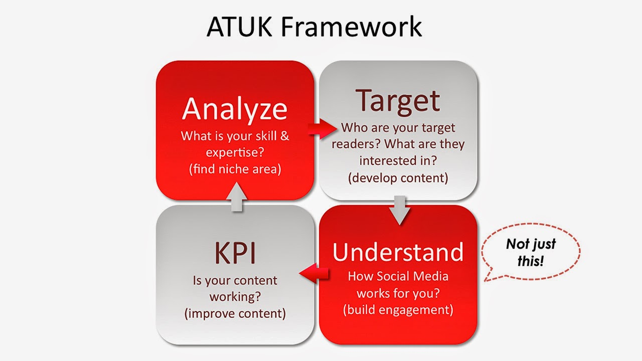 atuk framework social media marketing evacomics