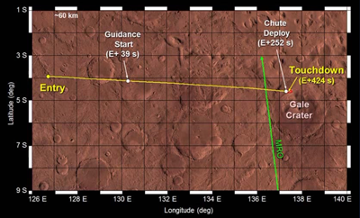 Trajectory of expected entry and touchdown zone for landing. MRO, 3 August 2012. NASA 2012.