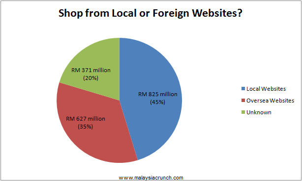 Malaysians Shop from Local or Foreign Websites?