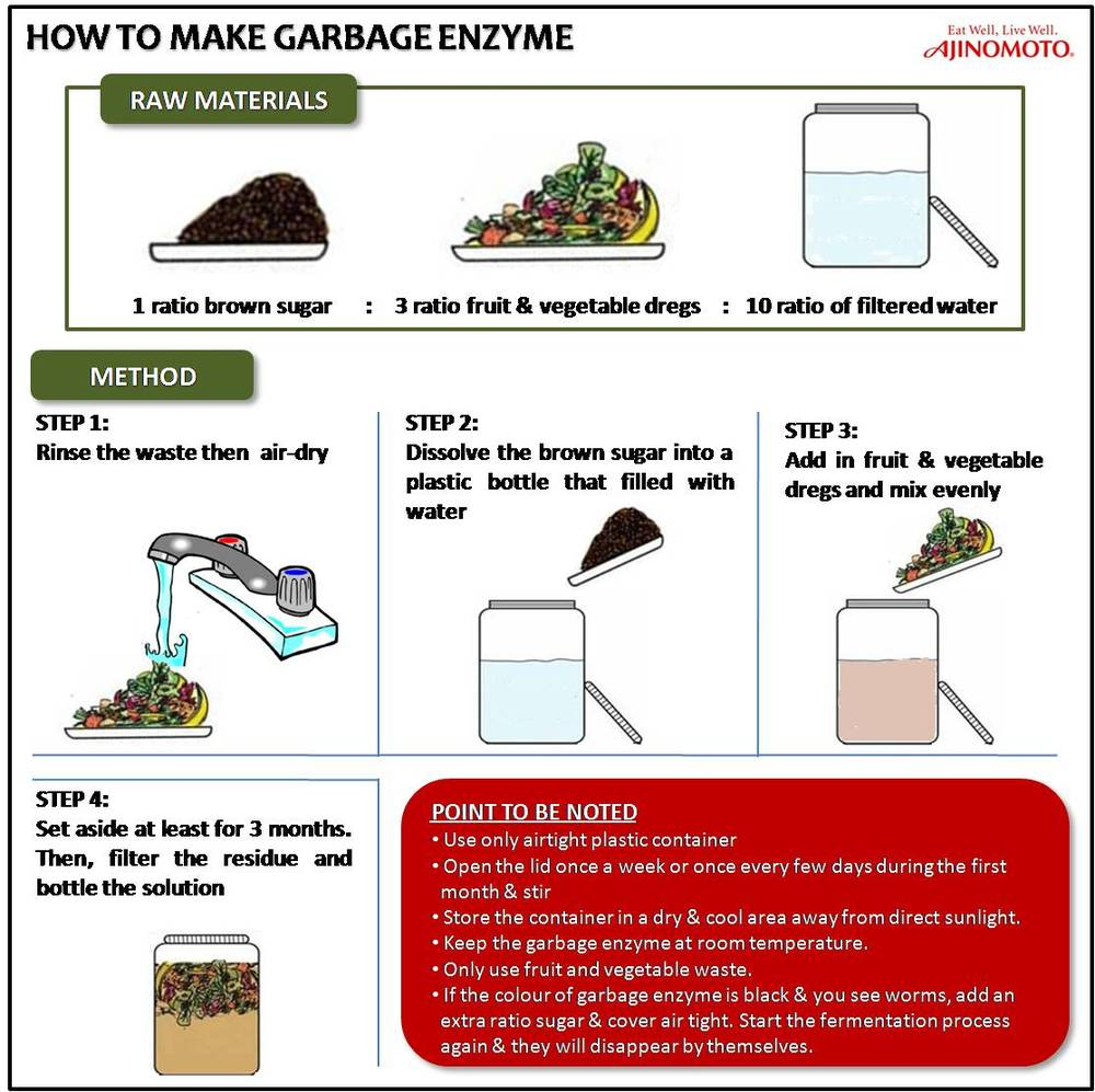 garbage enzyme Garbage enzyme is the solution produced by fermentation of fresh kitchen waste-fruits and vegetables dregs, brown sugar, jaggery and water dr joean oon.
