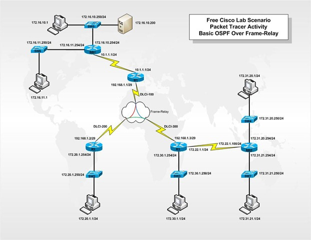 Router Switch: How to Configure Frame-relay switch In the Free CCNA ...
