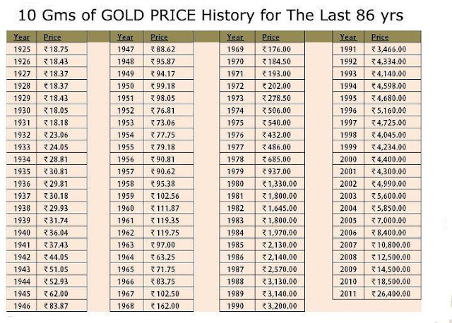 Gold Price in India