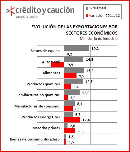 exportaciones por sectores