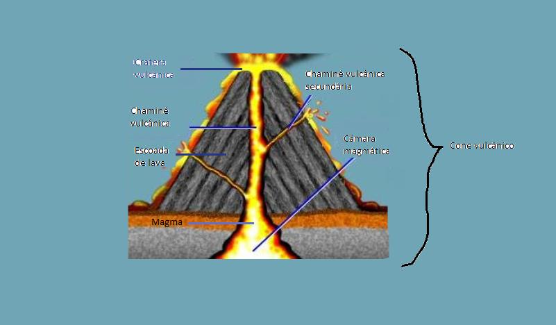 blogue da in u00eas  estrutura de um vulc u00e3o