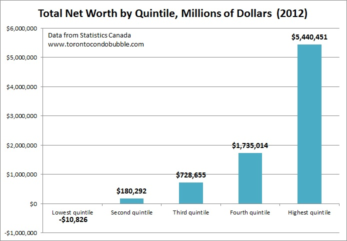 total net worth in canada by quintile